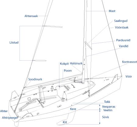 Jahi detailid